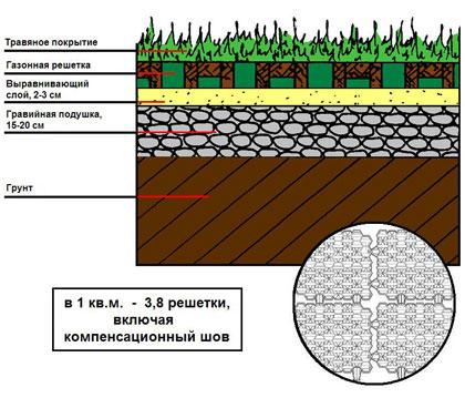 Установка и монтаж газонной